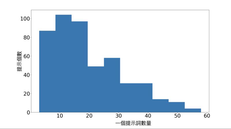 提示個數與一個提示詞數量分布長條圖