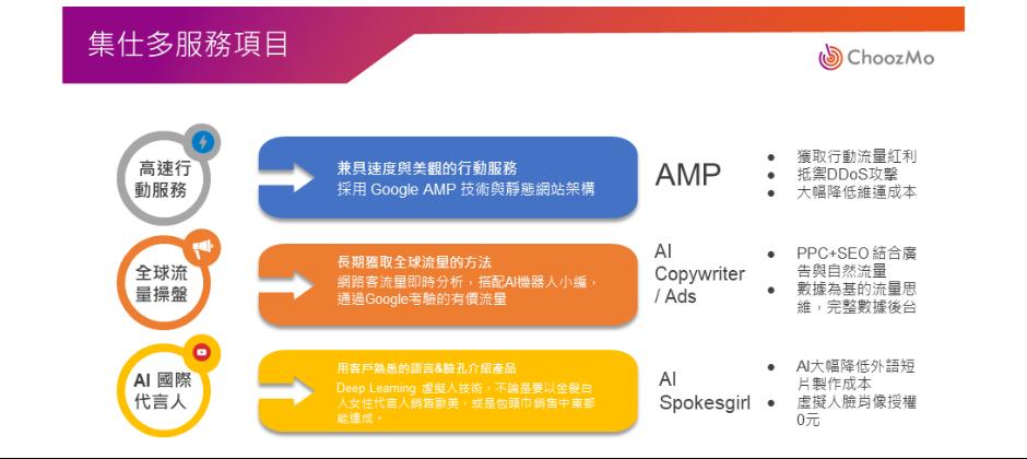 公司目前已發展出能協助客戶取得海內外曝光,並能長期獲取自然流量的整合性方案,例如:  1.兼具速度與美觀的Google AMP (Accelerated Mobile Pages) 網頁開發 2.AI產品代言人(AI Spokesgirl): 能講20國語言的AI產品代言人,透過 Deep Learning 技術,能大幅降低影片製作成本 3.獲取全球流量的獨家技術